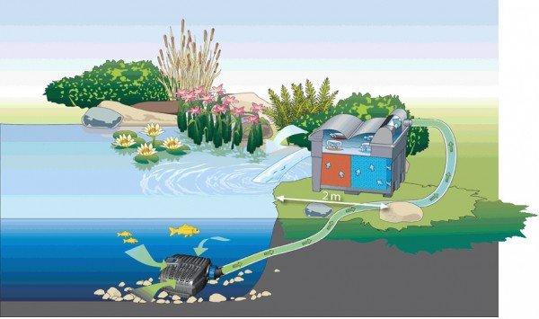 Oase AquaMax Eco Classic Filter- und Bachlaufpumpe